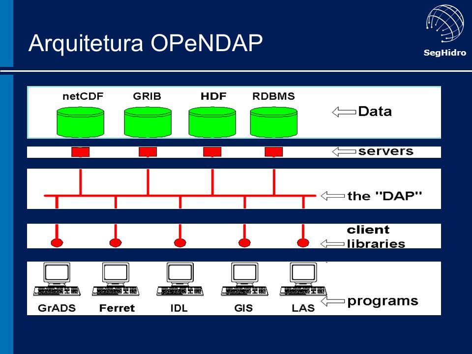 Arquitetura OPeNDAP
