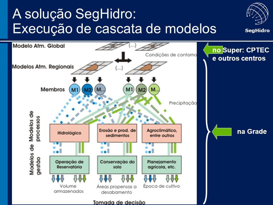 A solução SegHidro: Execução de cascata de modelos