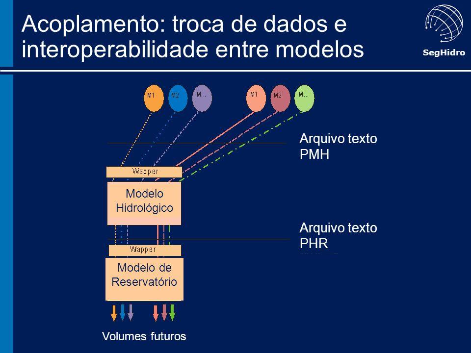 Acoplamento: troca de dados e interoperabilidade entre modelos