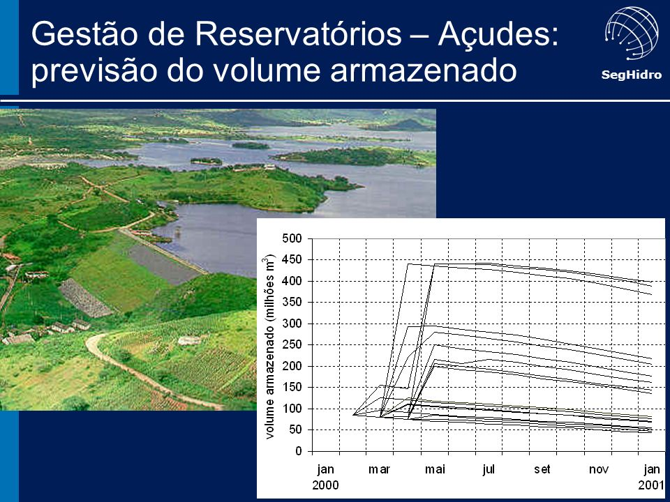 Gestão de Reservatórios – Açudes: previsão do volume armazenado
