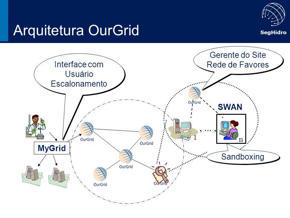 Arquitetura OurGrid , ... , Gerente do Site Rede de Favores