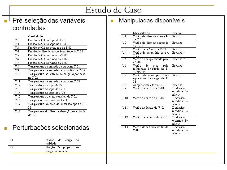 Estudo de Caso Pré-seleção das variáveis controladas