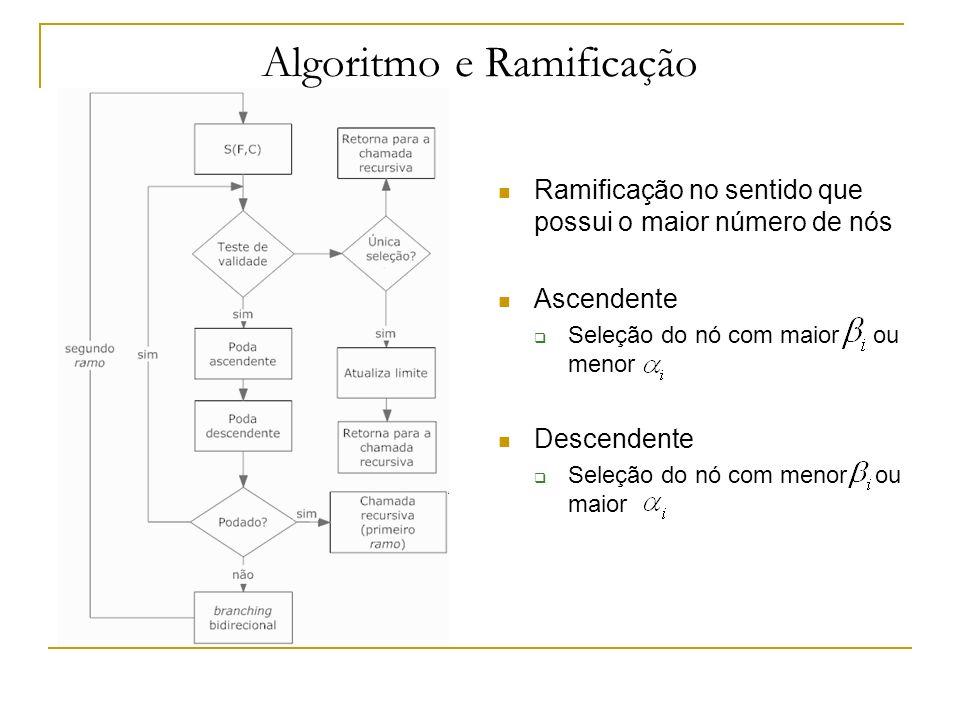 Algoritmo e Ramificação