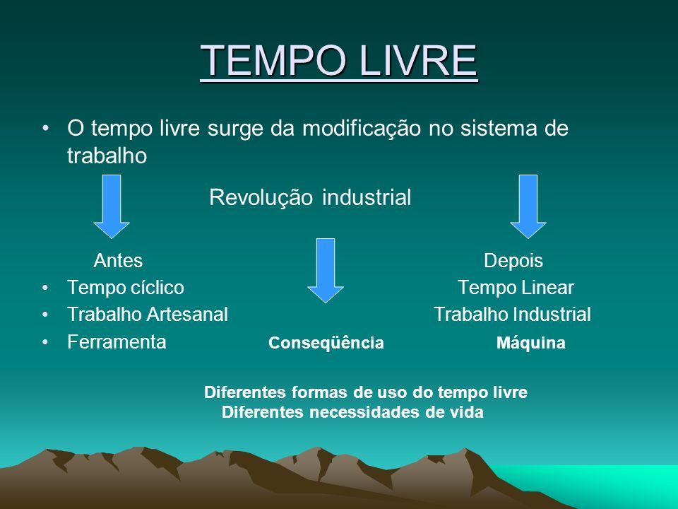 TEMPO LIVRE Revolução industrial