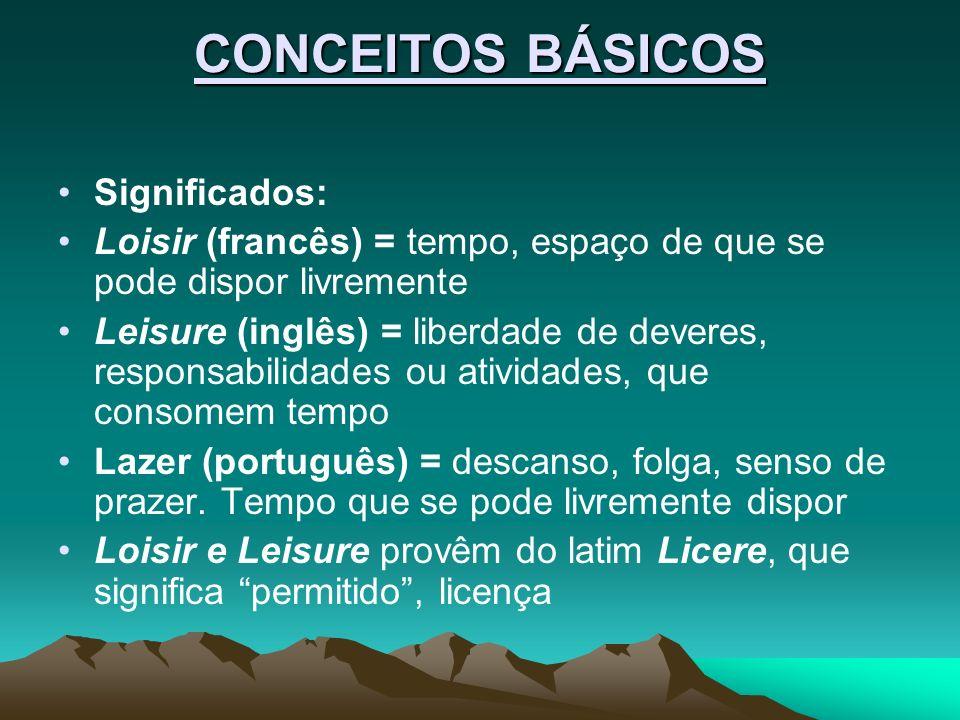CONCEITOS BÁSICOS Significados: