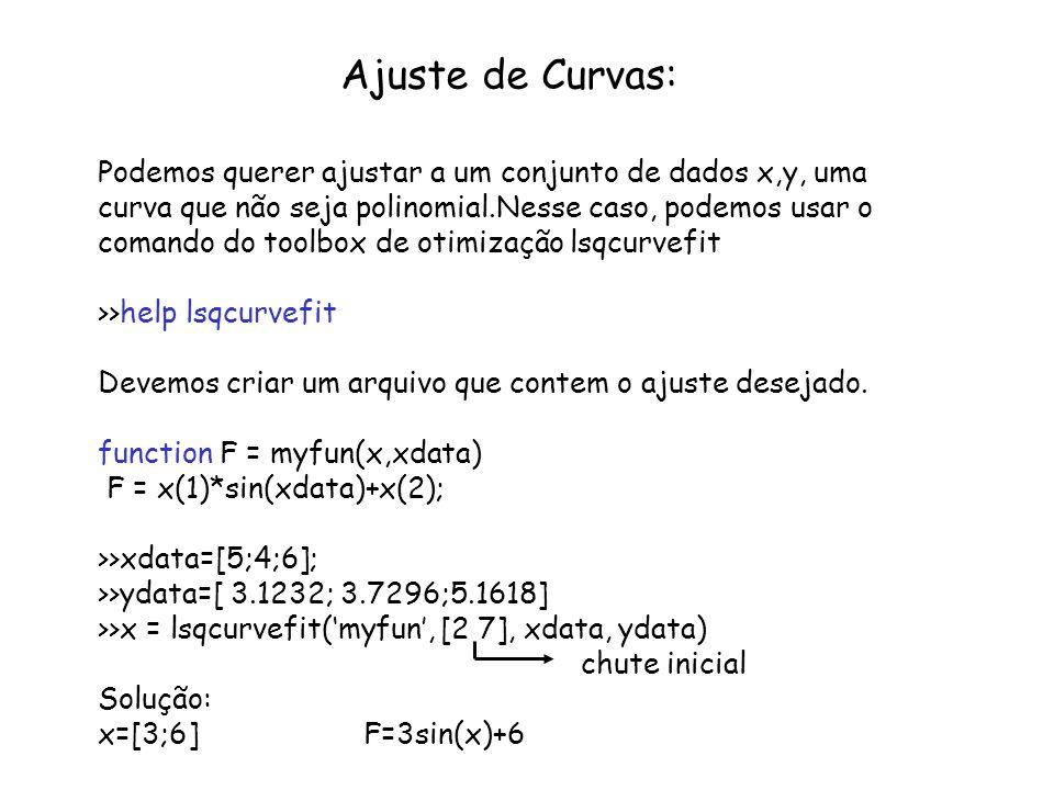 Ajuste de Curvas: