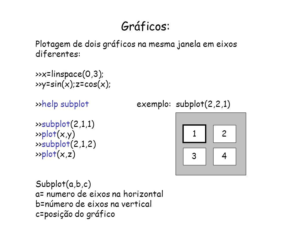 Gráficos: Plotagem de dois gráficos na mesma janela em eixos diferentes: >>x=linspace(0,3); >>y=sin(x);z=cos(x);