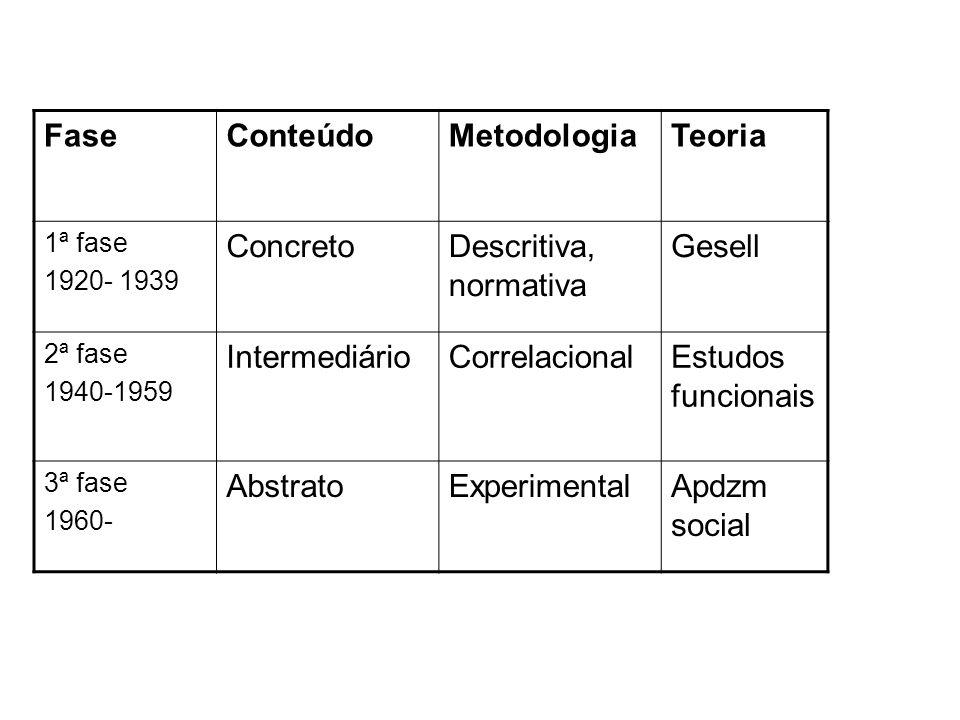 Fase Conteúdo Metodologia Teoria Concreto Descritiva, normativa Gesell