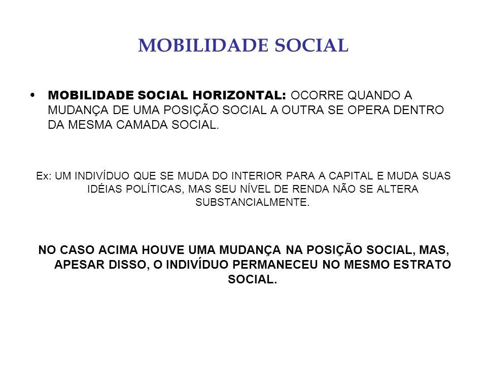MOBILIDADE SOCIAL MOBILIDADE SOCIAL HORIZONTAL: OCORRE QUANDO A MUDANÇA DE UMA POSIÇÃO SOCIAL A OUTRA SE OPERA DENTRO DA MESMA CAMADA SOCIAL.