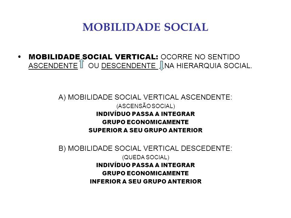 MOBILIDADE SOCIAL MOBILIDADE SOCIAL VERTICAL: OCORRE NO SENTIDO ASCENDENTE OU DESCENDENTE NA HIERARQUIA SOCIAL.