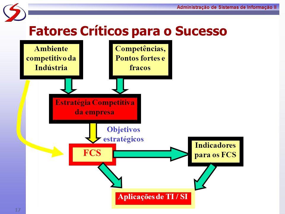 Fatores Críticos para o Sucesso