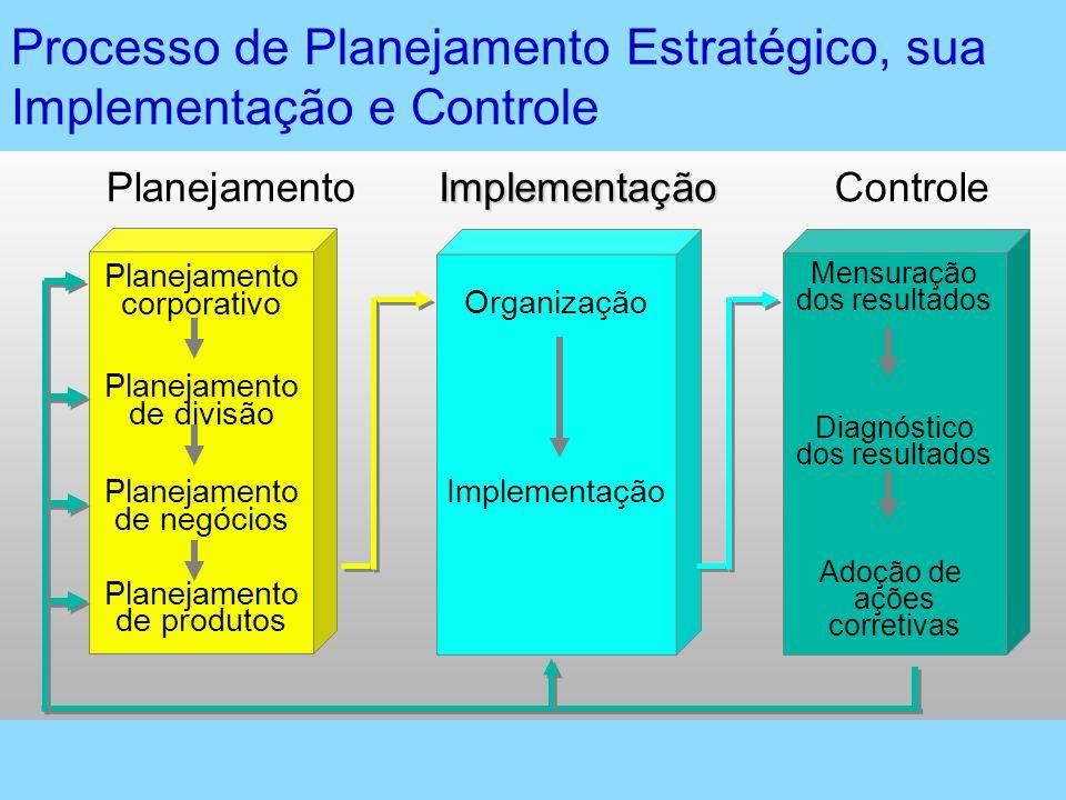 Processo de Planejamento Estratégico, sua Implementação e Controle