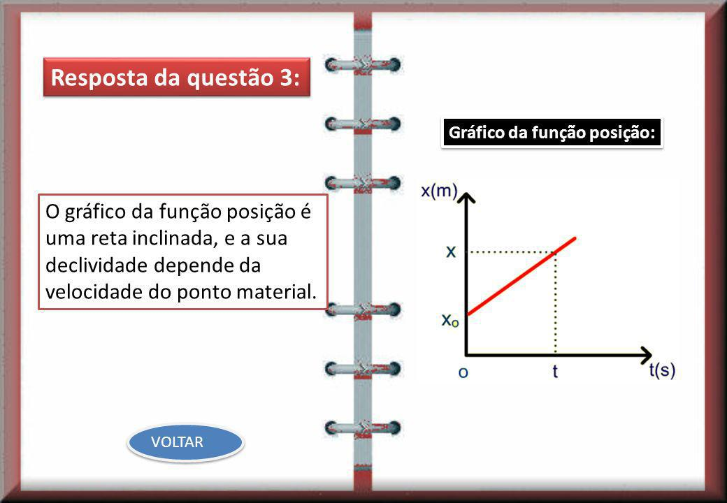 Resposta da questão 3:Gráfico da função posição: