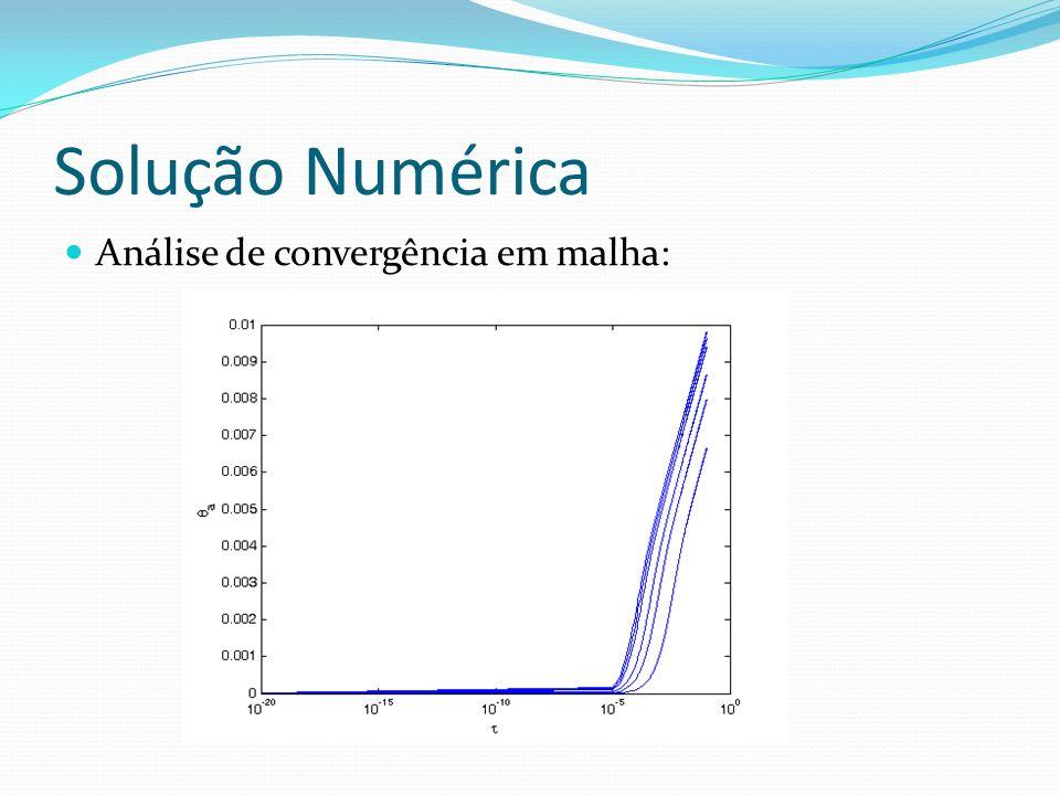 Solução Numérica Análise de convergência em malha: