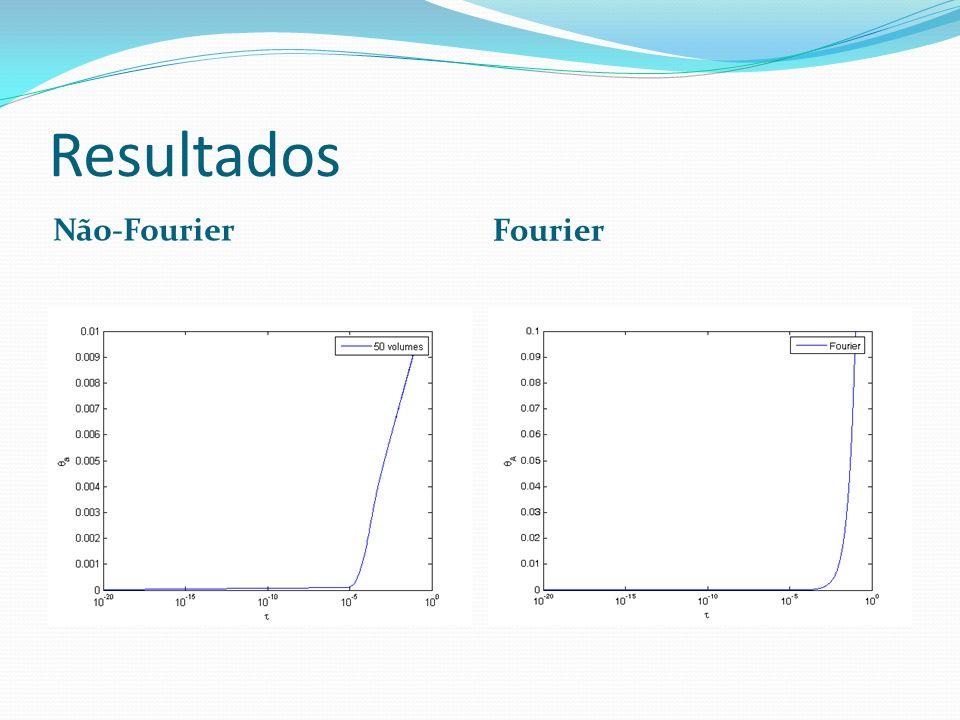 Resultados Não-Fourier Fourier