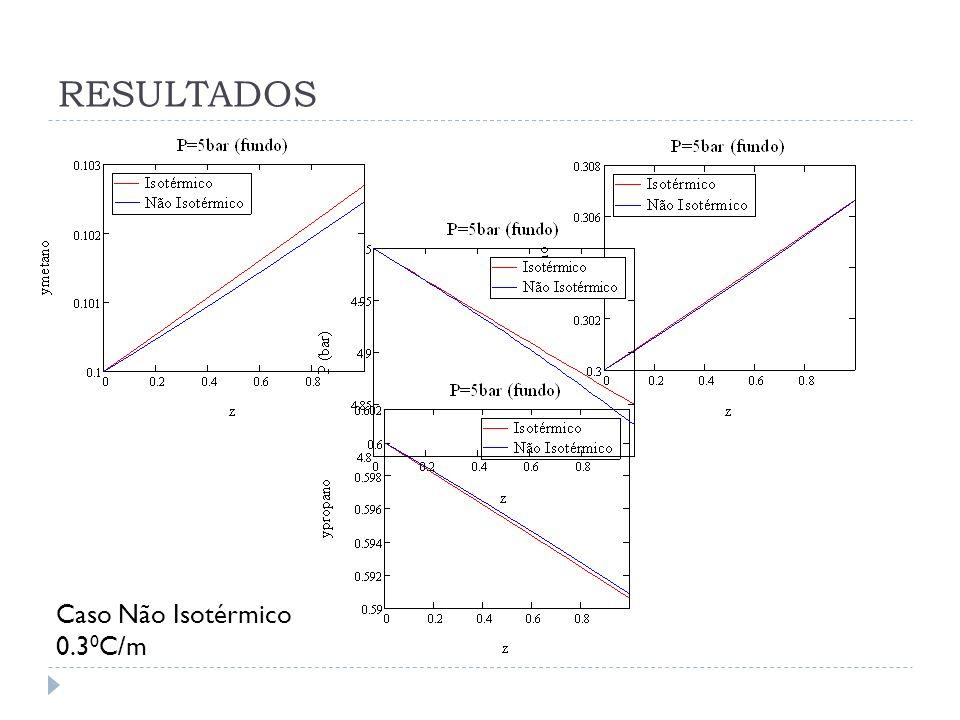 RESULTADOS Caso Não Isotérmico 0.30C/m