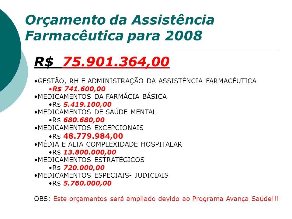 Orçamento da Assistência Farmacêutica para 2008