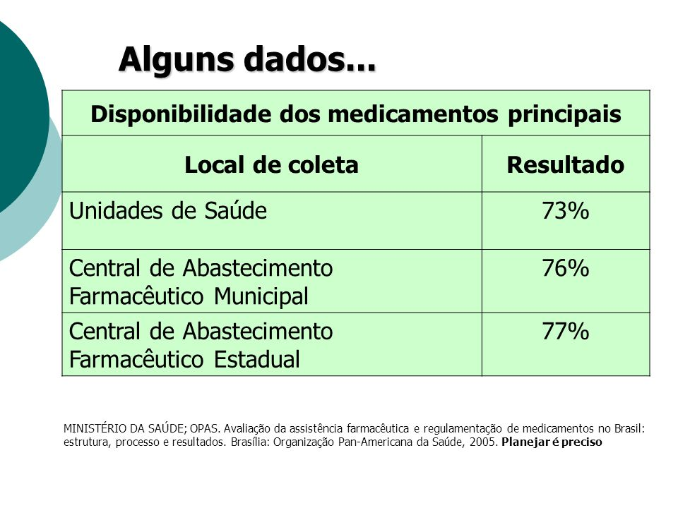 Disponibilidade dos medicamentos principais