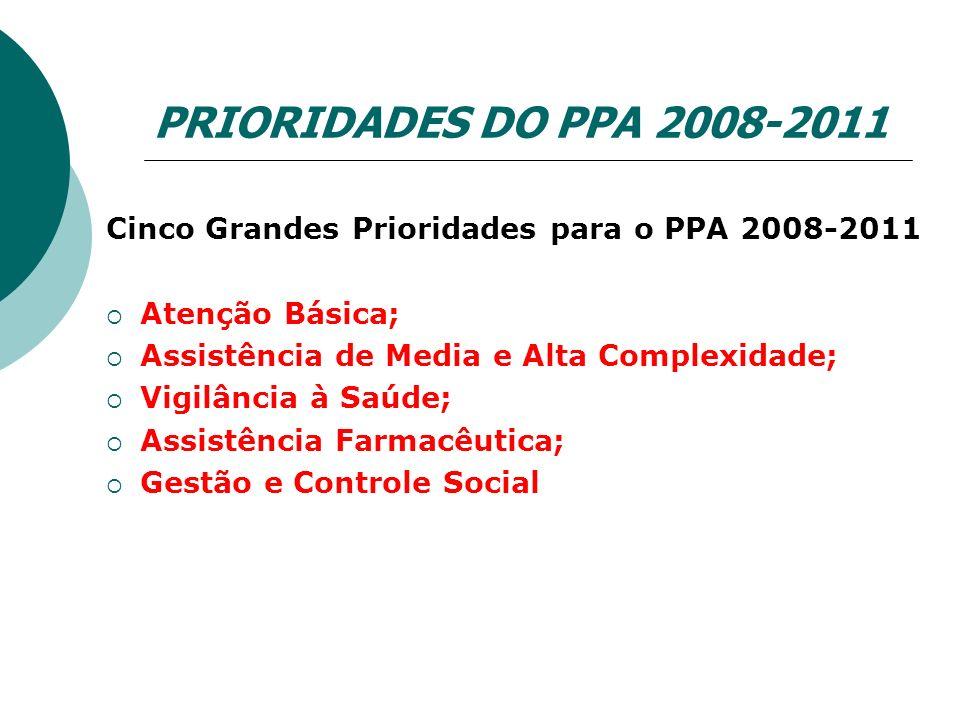 PRIORIDADES DO PPA 2008-2011 Cinco Grandes Prioridades para o PPA 2008-2011. Atenção Básica; Assistência de Media e Alta Complexidade;