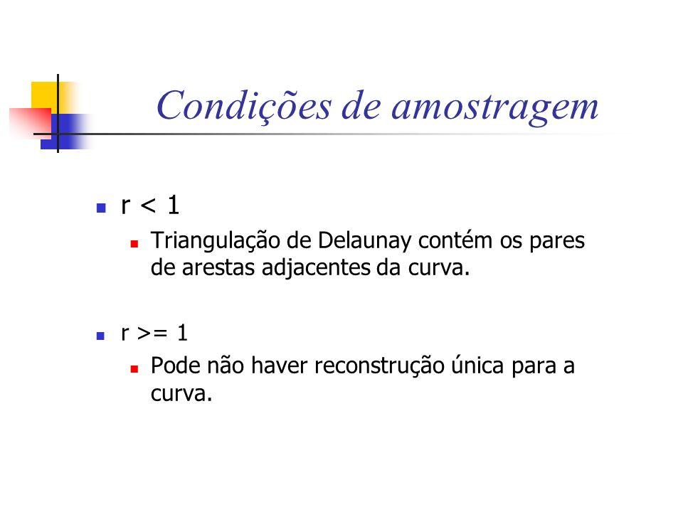 Condições de amostragem