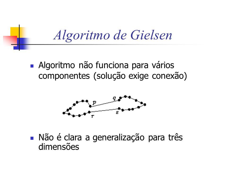 Algoritmo de Gielsen Algoritmo não funciona para vários componentes (solução exige conexão) Não é clara a generalização para três dimensões.