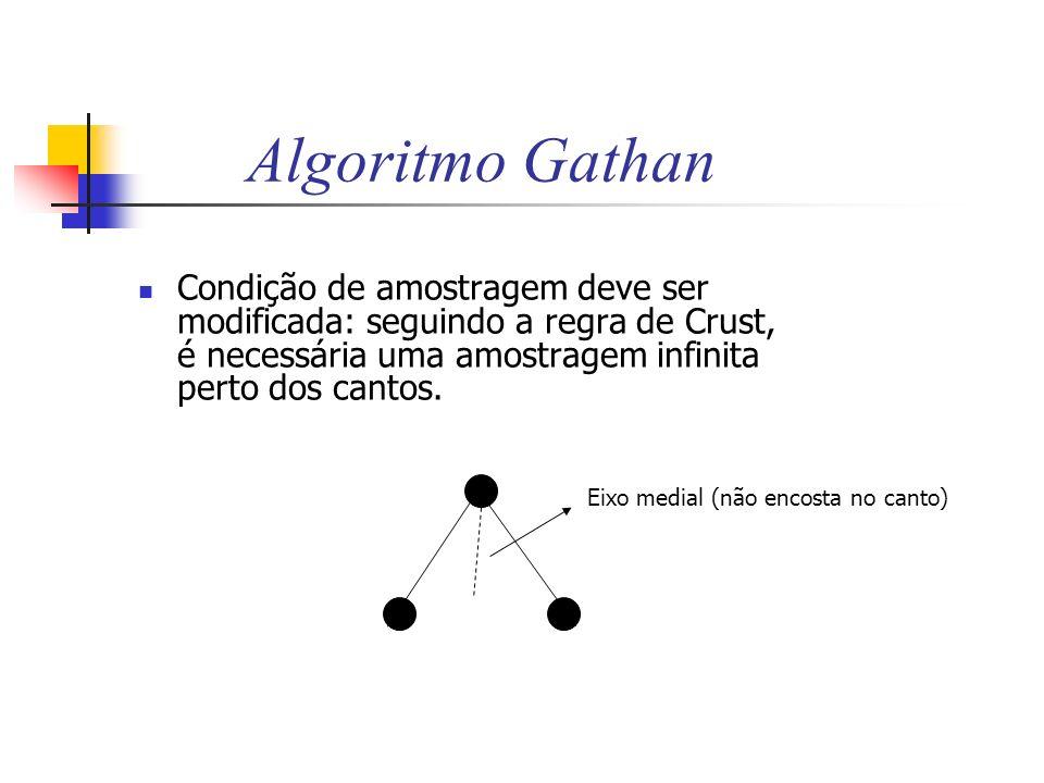 Algoritmo Gathan Condição de amostragem deve ser modificada: seguindo a regra de Crust, é necessária uma amostragem infinita perto dos cantos.