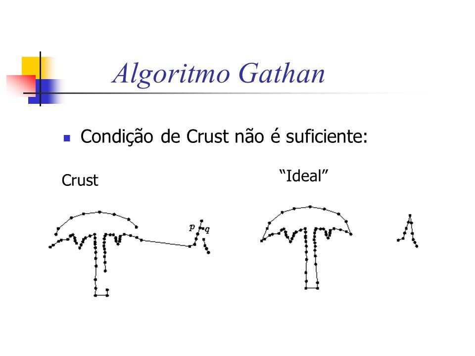 Algoritmo Gathan Condição de Crust não é suficiente: Ideal Crust