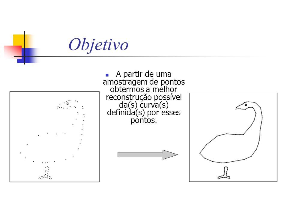 Objetivo A partir de uma amostragem de pontos obtermos a melhor reconstrução possível da(s) curva(s) definida(s) por esses pontos.