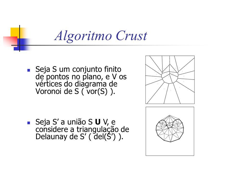 Algoritmo Crust Seja S um conjunto finito de pontos no plano, e V os vértices do diagrama de Voronoi de S ( vor(S) ).