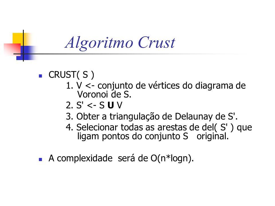 Algoritmo Crust CRUST( S )