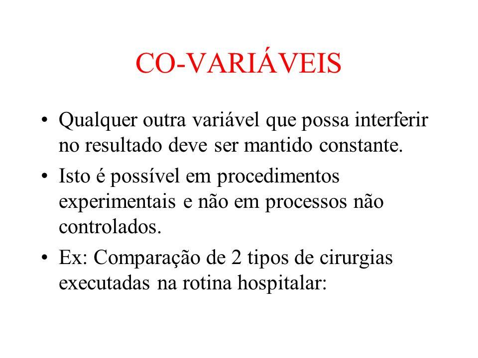 CO-VARIÁVEIS Qualquer outra variável que possa interferir no resultado deve ser mantido constante.