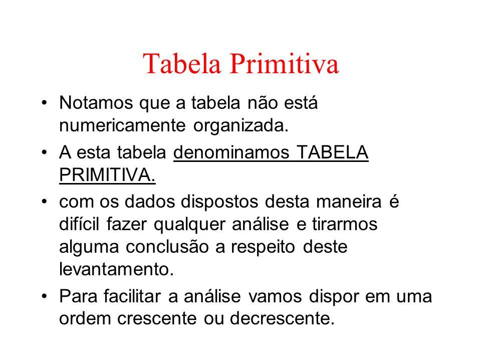 Tabela Primitiva Notamos que a tabela não está numericamente organizada. A esta tabela denominamos TABELA PRIMITIVA.