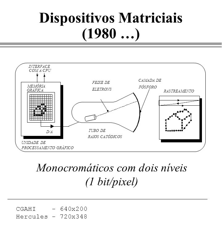 Dispositivos Matriciais (1980 …)