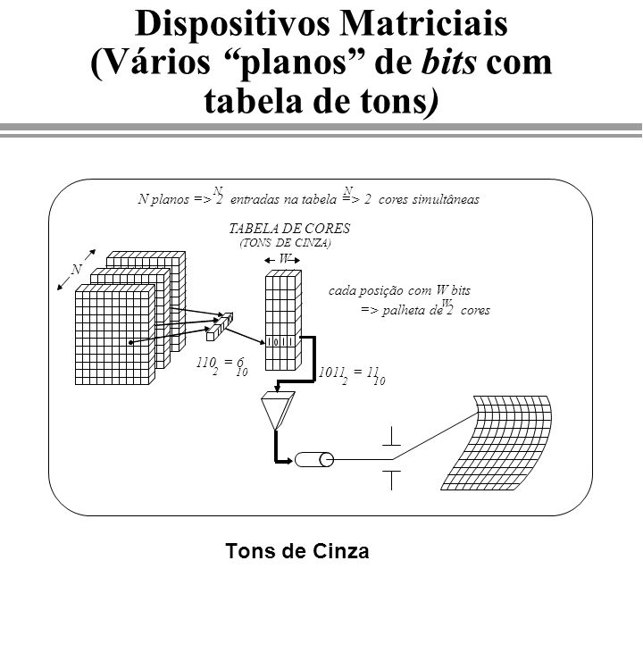 Dispositivos Matriciais (Vários planos de bits com tabela de tons)