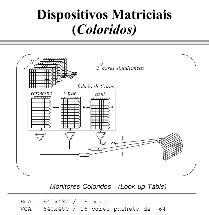 Dispositivos Matriciais (Coloridos)