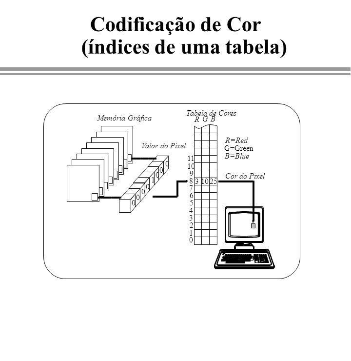 Codificação de Cor (índices de uma tabela)