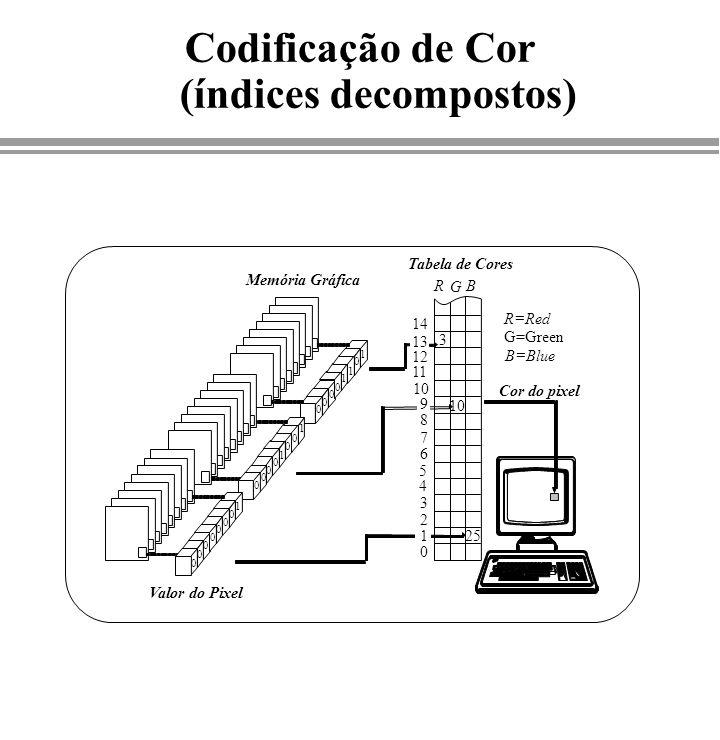 Codificação de Cor (índices decompostos)