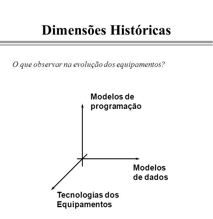 Dimensões Históricas O que observar na evolução dos equipamentos