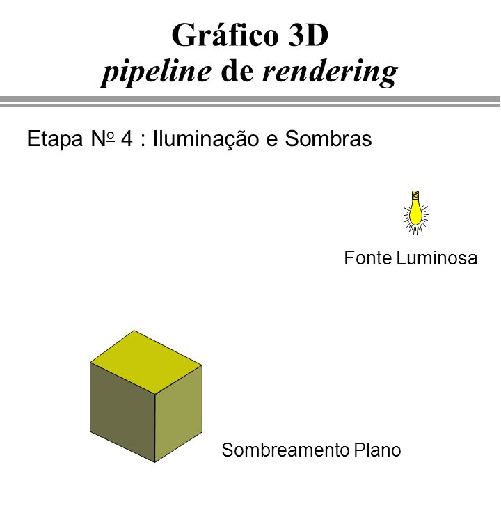 Gráfico 3D pipeline de rendering