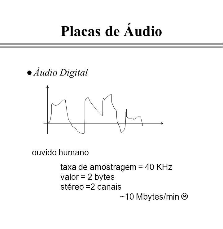 Placas de Áudio Áudio Digital ouvido humano