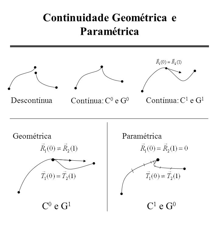 Continuidade Geométrica e Paramétrica