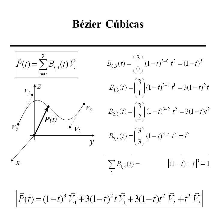 Bézier Cúbicas z V1 V3 P(t) V0 V2 y x