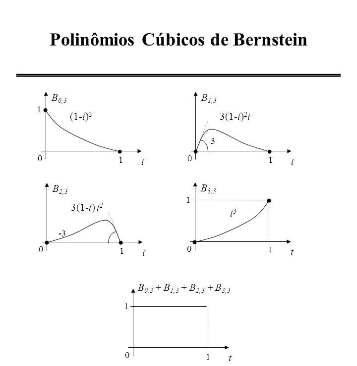 Polinômios Cúbicos de Bernstein