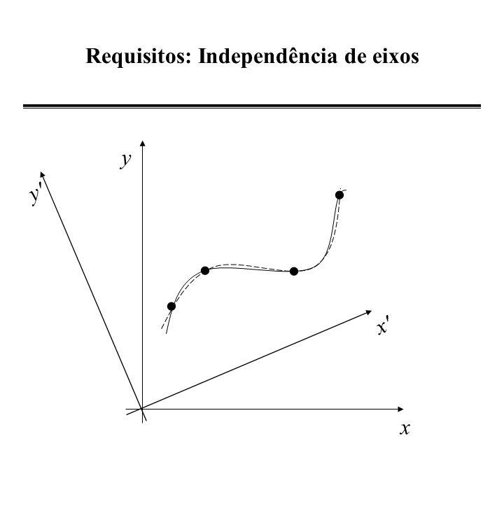 Requisitos: Independência de eixos