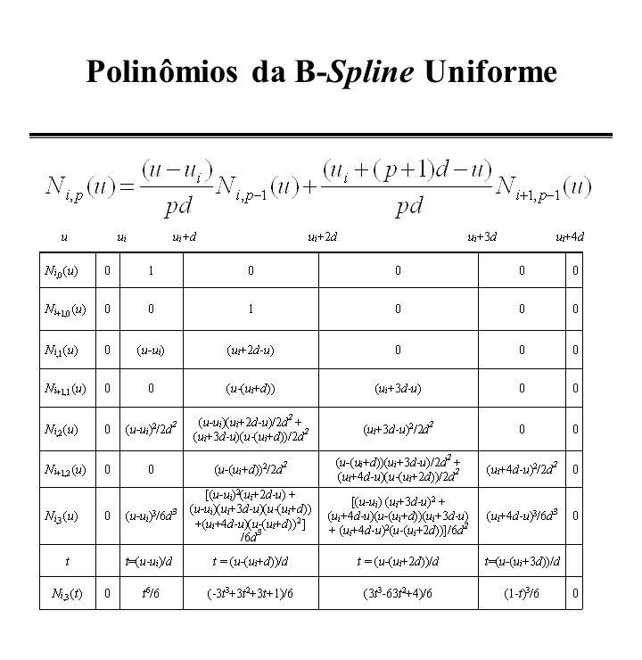 Polinômios da B-Spline Uniforme