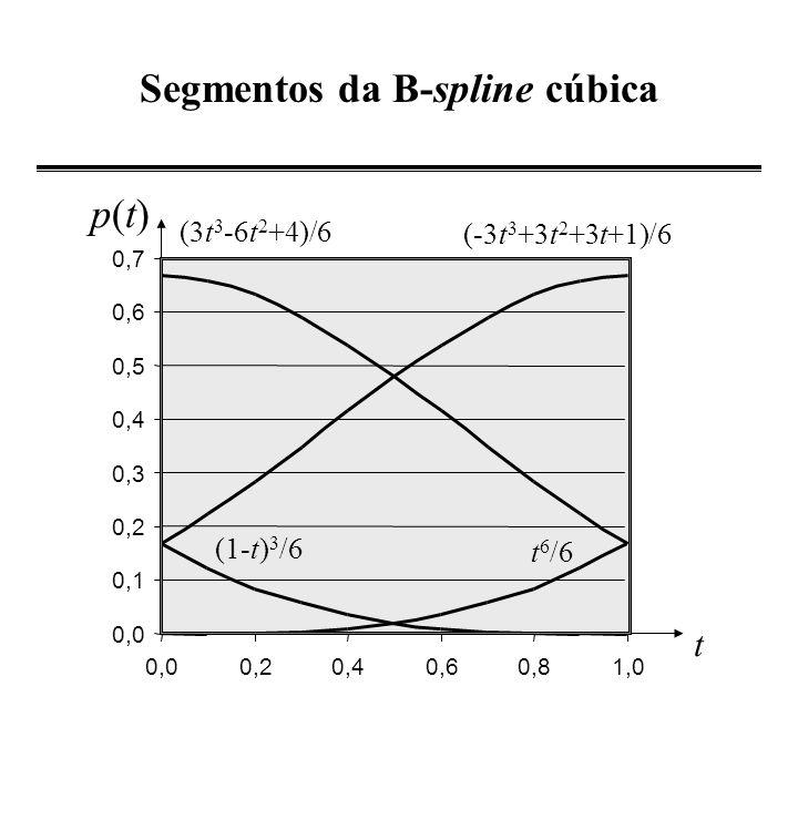 Segmentos da B-spline cúbica