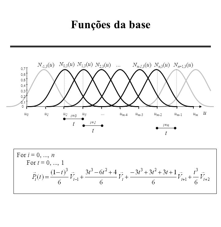 Funções da base u t t t For i = 0, ..., n For t = 0, ..., 1 N-1,3(u)