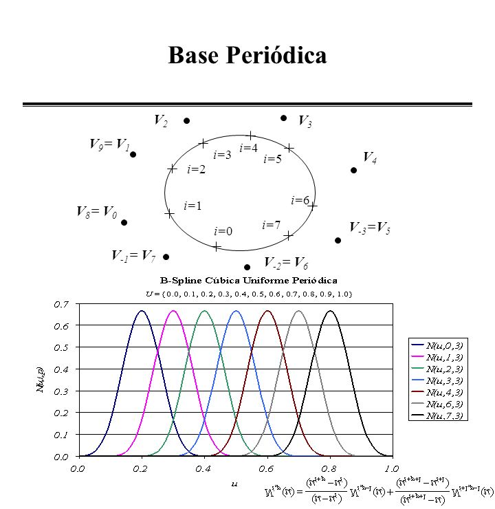 Base Periódica V2 V3 V9= V1 V4 V8= V0 V-3=V5 V-1= V7 V-2= V6 i=4 i=3