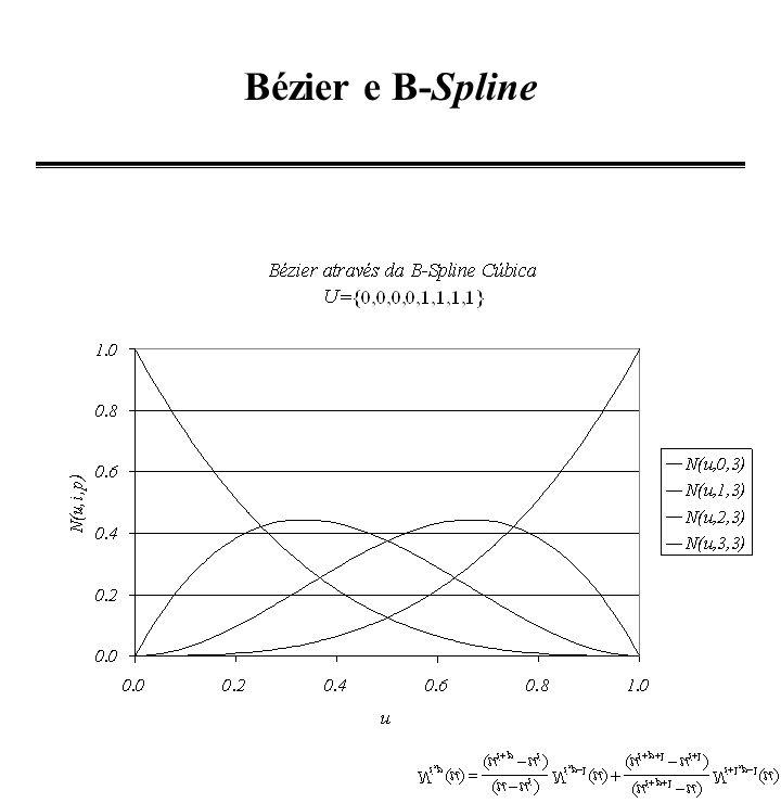 Bézier e B-Spline