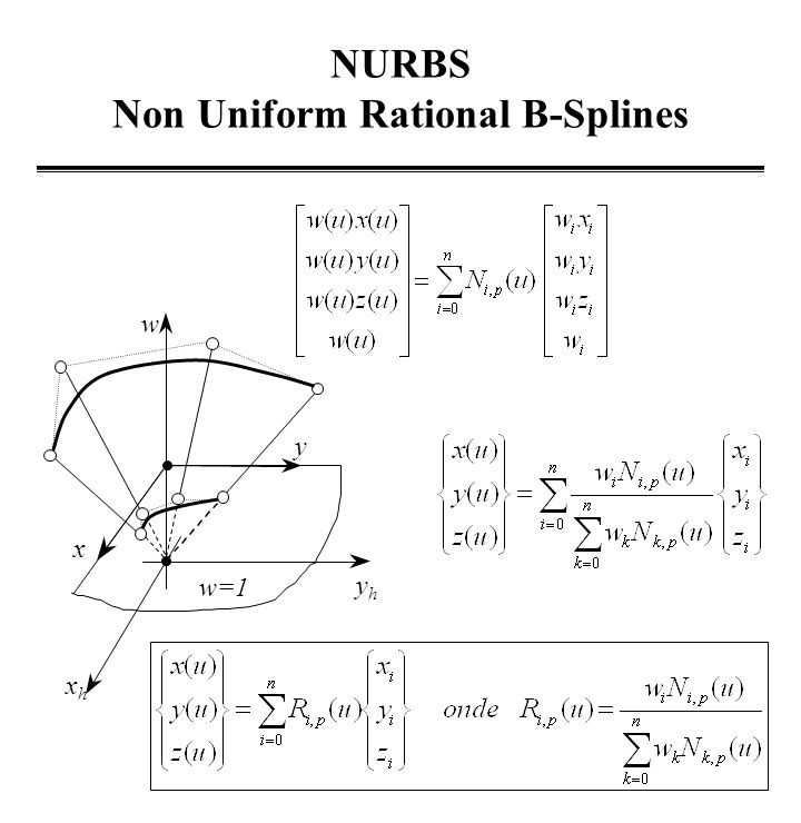NURBS Non Uniform Rational B-Splines